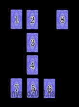 Расклады (Анализ ситуации)  4